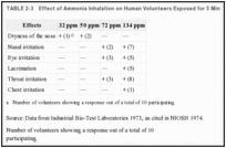 TABLE 2-3. Effect of Ammonia Inhalation on Human Volunteers Exposed for 5 Min.