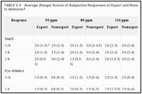 TABLE 2-4. Average (Range) Scores of Subjective Responses of Expert and Nonexpert Subjects Exposed to Ammonia.