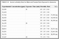 TABLE 2-6. Acute Lethality Data for Male and Female Rats Exposed to Ammonia.