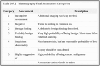 Table 30F.1. Mammography Final Assessment Categories.