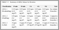 TABLE 1-1. Summary of AEGL Values for Bromine.