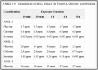 TABLE 1-9. Comparison of AEGL Values for Fluorine, Chlorine, and Bromine.