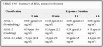 TABLE 1-10. Summary of AEGL Values for Bromine.