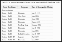 TABLE 1.4. Crops Deregulated by the USDA with Transgenic Pesticidal Traits.