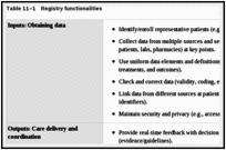 Data Collection and Quality Assurance - Registries for Evaluating