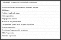 Table 118.7. Prognostic Factors in Breast Cancer.