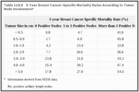 Table 118.8. 5-Year Breast Cancer-Specific Mortality Rates According to Tumor Size and Axillary Lymph Node Involvement*.