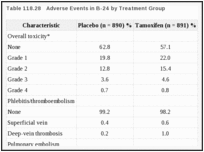 Table 118.28. Adverse Events in B-24 by Treatment Group.