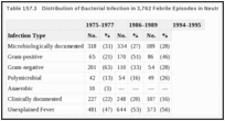 Table 157.3. Distribution of Bacterial Infection in 3,762 Febrile Episodes in Neutropenic Cancer Patients.