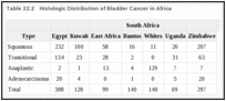 Table 22.2. Histologic Distribution of Bladder Cancer in Africa.