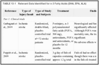 TABLE 13-1. Relevant Data Identified for n-3 Fatty Acids (DHA, EPA, ALA).