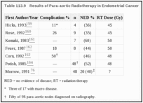 Table 113.9. Results of Para-aortic Radiotherapy in Endometrial Cancer.