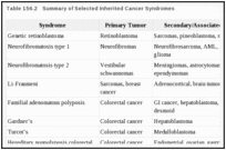 Table 156.2. Summary of Selected Inherited Cancer Syndromes.