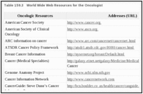 Table 159.3. World Wide Web Resources for the Oncologist.