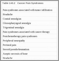 Table 140.2. Cancer Pain Syndromes.