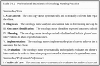Table 70.1. Professional Standards of Oncology Nursing Practice.