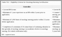 Table 70.3. Eligibility Criteria for Oncology Nursing Certification.