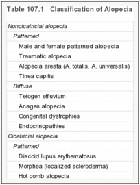 Table 107.1. Classification of Alopecia.