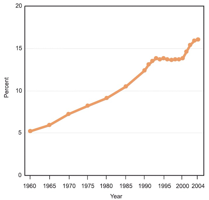 Figure 8. National health expenditures as a percentage of Gross Domestic Product: United States, 1960–2004.