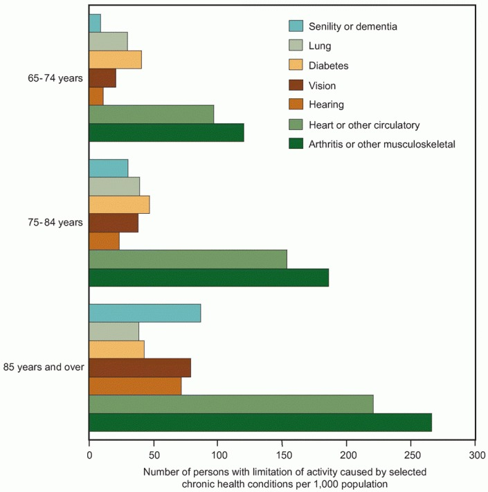 Figure 16. Limitation of activity caused by selected chronic health conditions among older adults, by age: United States, 2004–2005.