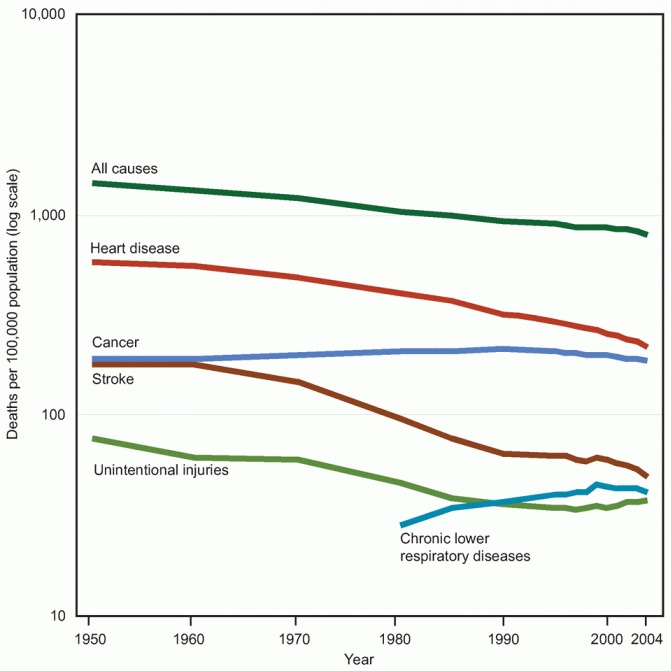 Figure 20. Death rates for leading causes of death for all ages: United States, 1950–2004.