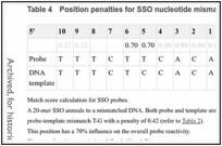 Table 4. Position penalties for SSO nucleotide mismatches.