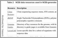 Table 2. NCBI data resources used in NCBI-generated annotation.