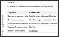Table 3. . Examples of collaborators who contribute RefSeq records.