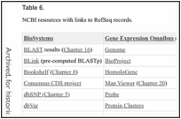 Table 6. . NCBI resources with links to RefSeq records.