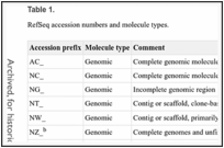 Table 1. . RefSeq accession numbers and molecule types.