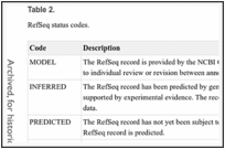 Table 2. . RefSeq status codes.
