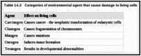 Table 14.2. Categories of environmental agent that cause damage to living cells.