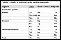 Table 3.2. Examples of deviations from the standard genetic code.