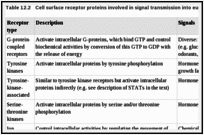 Table 12.2. Cell surface receptor proteins involved in signal transmission into eukaryotic cells.