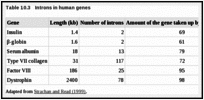 Table 10.3. Introns in human genes.