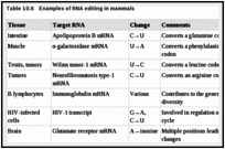 Table 10.6. Examples of RNA editing in mammals.