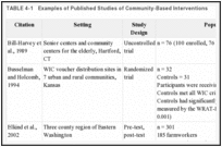 TABLE 4-1. Examples of Published Studies of Community-Based Interventions.