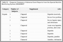 TABLE D. Chaparral: Summary of Adverse Event Reports from the Special Nutritionals Adverse Event Monitoring System (SN/AEMS).