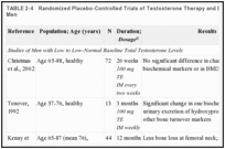 TABLE 2-4. Randomized Placebo-Controlled Trials of Testosterone Therapy and Bone Outcomes in Older Men.