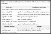 TABLE 2-8. Randomized Placebo-Controlled Trials of Testosterone Therapy and Physical Function in Older Men.