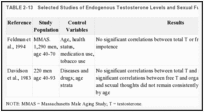TABLE 2-13. Selected Studies of Endogenous Testosterone Levels and Sexual Function.