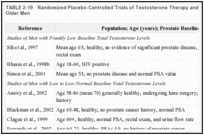 TABLE 2-19. Randomized Placebo-Controlled Trials of Testosterone Therapy and Prostate Outcomes in Older Men.
