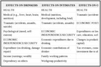 Рисунок 2. Важные последствия употребления алкоголя и политика борьбы с ним.