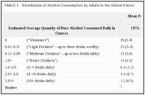 Таблица 1. Распределение потребления алкоголя взрослыми в Соединенных Штатах.