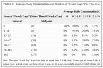"""Таблица 2. Среднесуточное потребление и количество """"пьяных дней """" в году в выборке военнослужащих ВВС."""