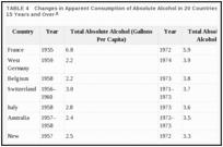 Таблица 4. Изменения видимого потребления абсолютного алкоголя в 20 странах среди населения в возрасте 15 лет и старше.