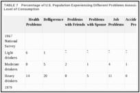 Таблица 7. Процент населения США, испытывающего различные проблемы, связанные с употреблением алкоголя, по уровню потребления.