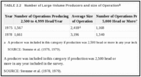 TABLE 2.2. Number of Large-Volume Producers and size of Operation.