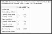 TABLE 2.4. Summary of Changes in Net Farm Income and USDA Food Market Basket from Banning All Subtherapeutic Use of Animal Drugs, First and Fifth Year after Ban.