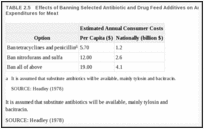 TABLE 2.5. Effects of Banning Selected Antibiotic and Drug Feed Additives on Annual Consumer Expenditures for Meat.